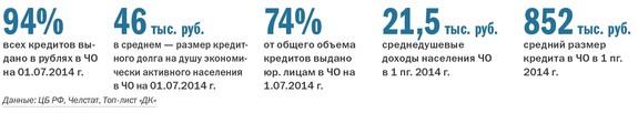 Рейтинг банков Челябинска 39