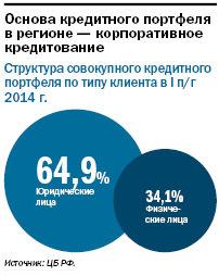 Рейтинг банков Екатеринбурга 2016 30