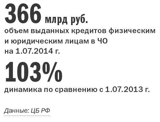 Рейтинг банков Челябинска 40