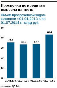 Рейтинг банков Екатеринбурга 2016 31
