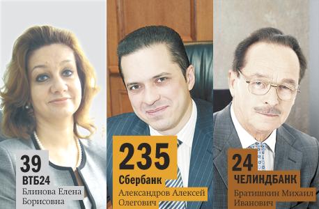 Рейтинг банков Челябинска 43