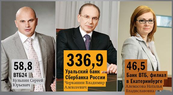 Рейтинг банков Екатеринбурга 2016 32