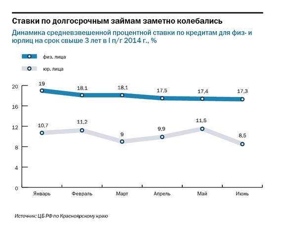Рейтинг банков Красноярского края 2014 7