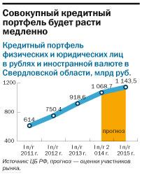 Рейтинг банков Екатеринбурга 2016 35