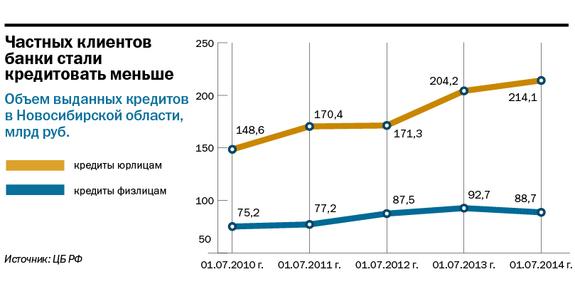Рейтинг банков в Новосибирске 12