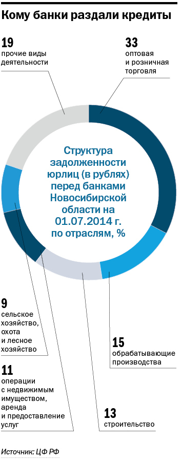 Рейтинг банков в Новосибирске 13