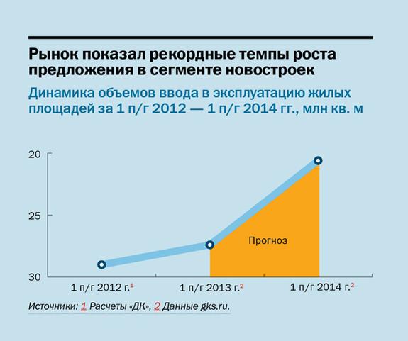 Строительство недвижимости в регионах России 2014 1