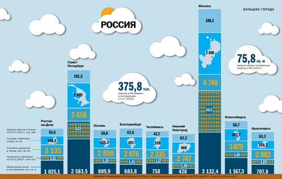 Строительство недвижимости в регионах России 2014 2