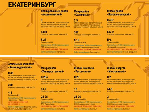 Строительство недвижимости в регионах России 2014 3