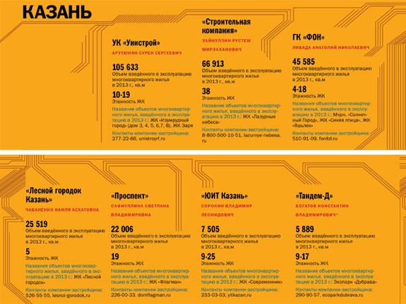 Строительство недвижимости в регионах России 2014 4