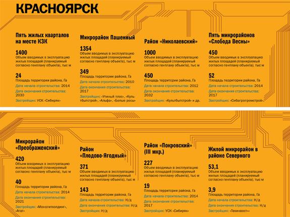 Строительство недвижимости в регионах России 2014 5