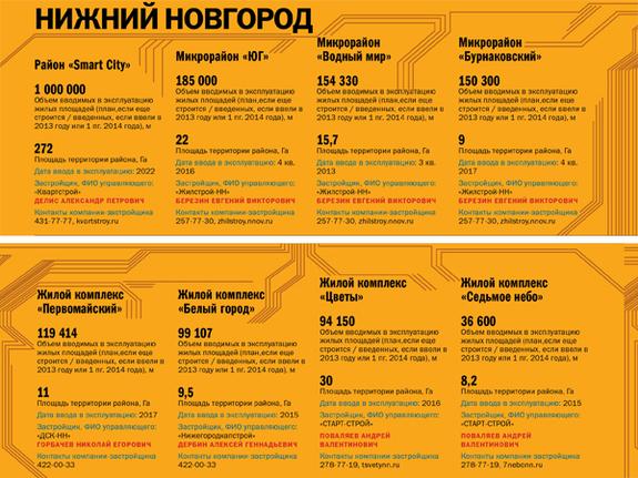 Строительство недвижимости в регионах России 2014 6