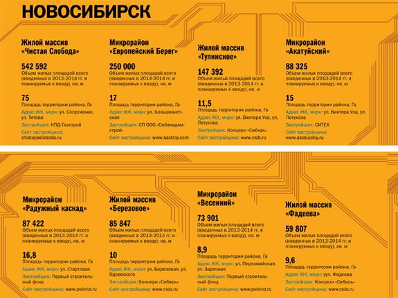 Строительство недвижимости в регионах России 2014 7