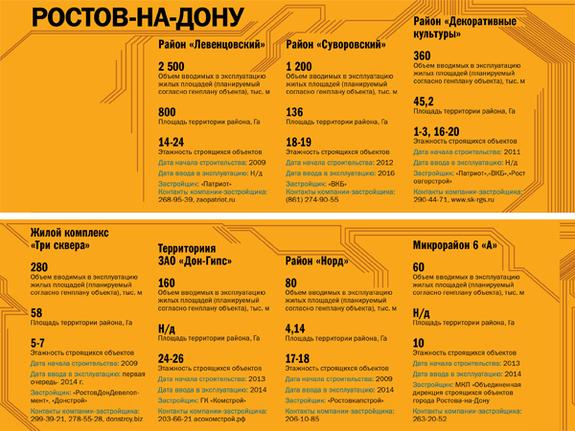 Строительство недвижимости в регионах России 2014 8