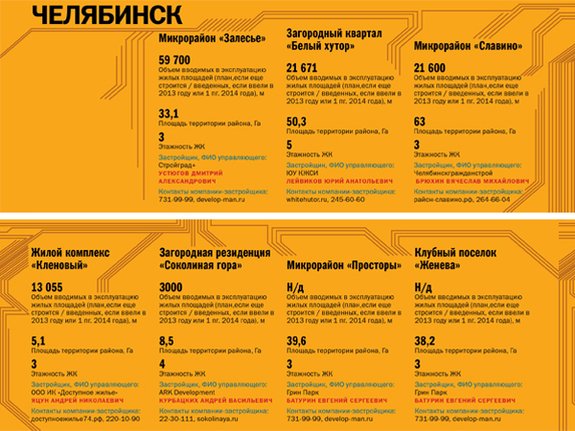 Строительство недвижимости в регионах России 2014 9