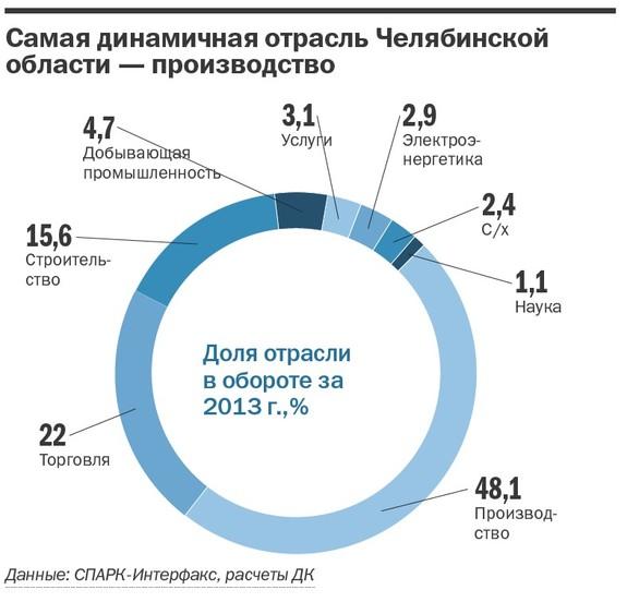 Рейтинг динамичных компаний Челябинской области 4