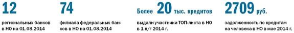 Рейтинг банков Нижнего Новгорода 38