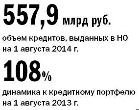 Рейтинг банков Нижнего Новгорода 39