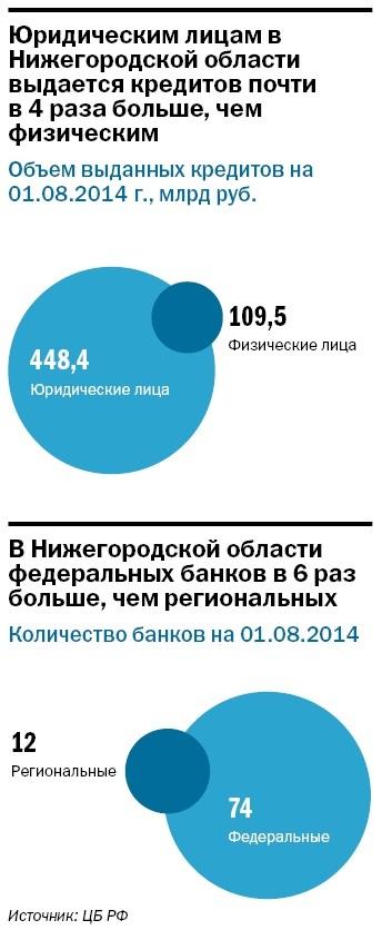 Рейтинг банков Нижнего Новгорода 40