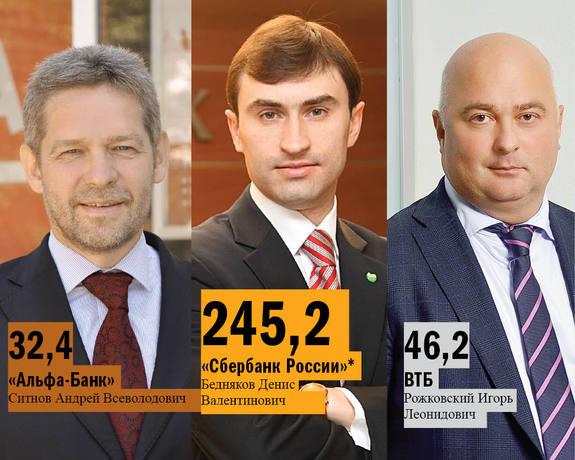 Рейтинг банков Нижнего Новгорода 41