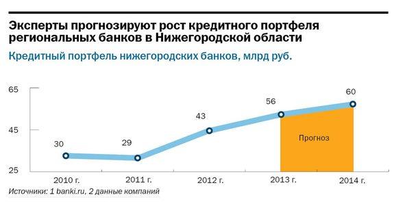 Рейтинг банков Нижнего Новгорода 42