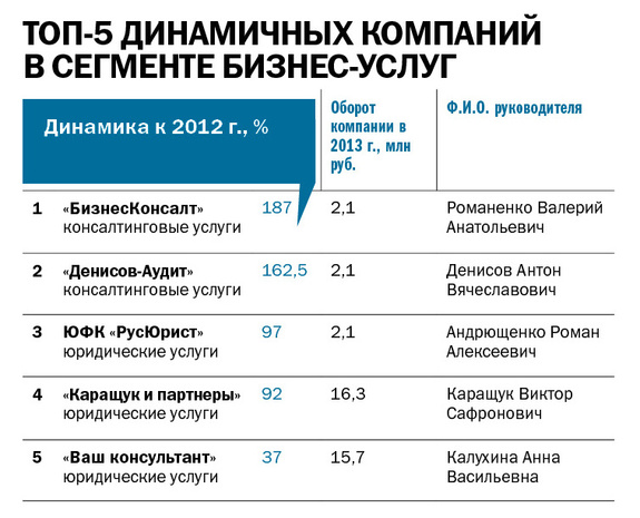 Рейтинг динамичных компаний 2