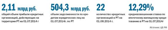 Рейтинг банков Татарстана 1