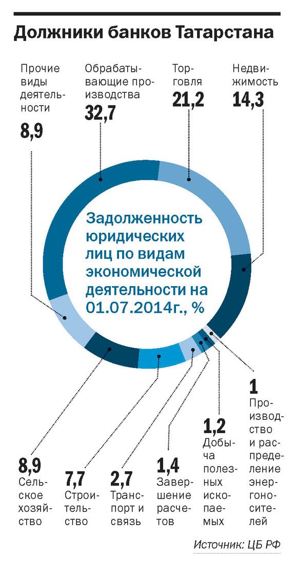 Рейтинг банков Татарстана 2