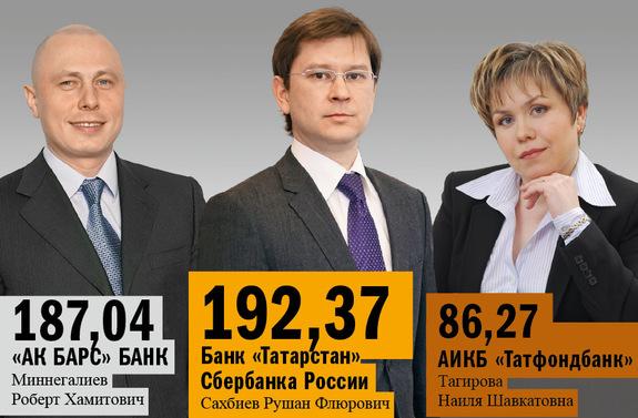 Рейтинг банков Татарстана 3