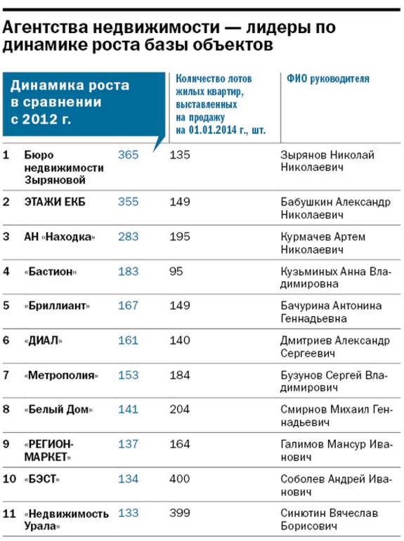 Рейтинг динамичных компаний Екатеринбурга 2
