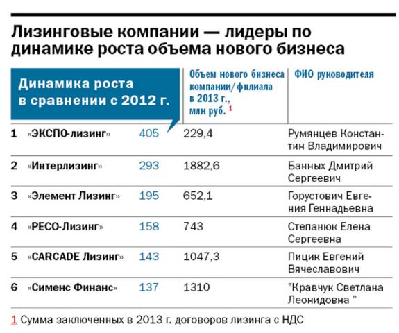 Рейтинг динамичных компаний Екатеринбурга 3