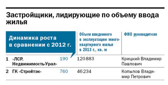 Рейтинг динамичных компаний Екатеринбурга 4