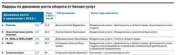 Рейтинг динамичных компаний Екатеринбурга 5