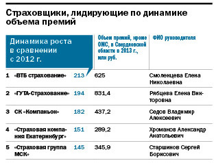 Рейтинг динамичных компаний Екатеринбурга 6