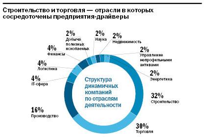 Рейтинг динамичных компаний Екатеринбурга 1