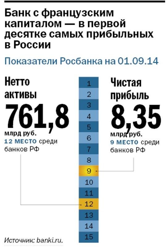 """Дмитрий Олюнин, Росбанк: """"Банкам по‑прежнему комфортно"""" 1"""