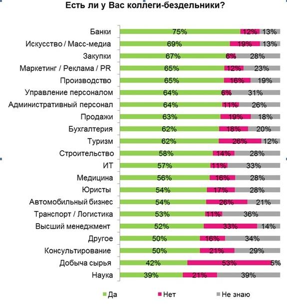 Больше всего бездельников работает в банковской сфере Челябинска 1