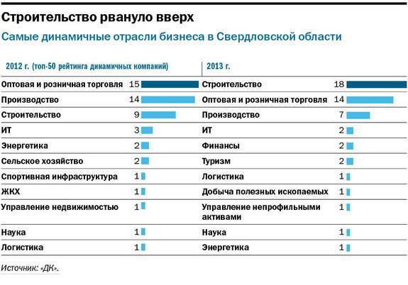Свердловские компании рассчитывают на госконтракты и кооперацию 1