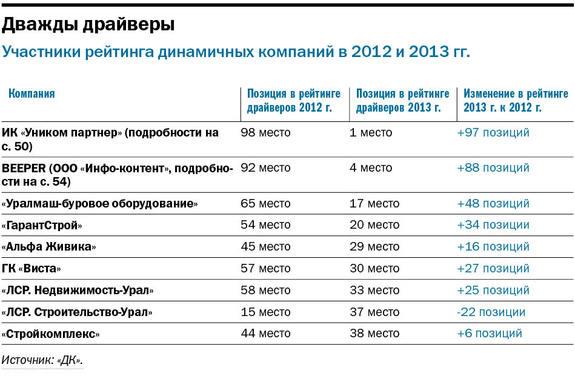 Свердловские компании рассчитывают на госконтракты и кооперацию 2