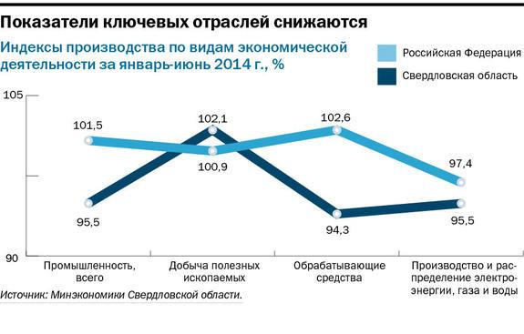 Свердловские компании рассчитывают на госконтракты и кооперацию 4