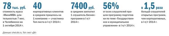 Рейтинг бизнес-школ Челябинска  16