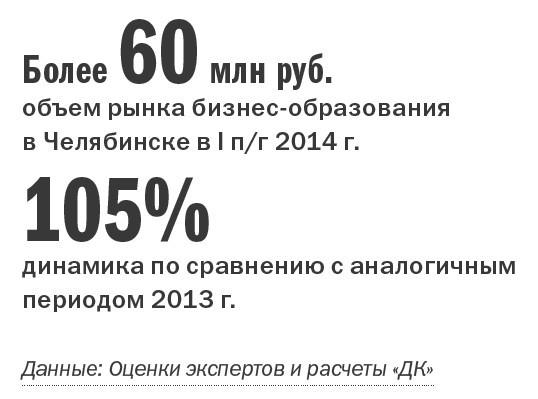Рейтинг бизнес-школ Челябинска  17