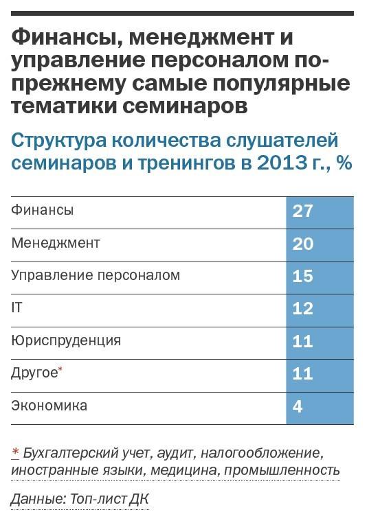 Рейтинг бизнес-школ Челябинска  18