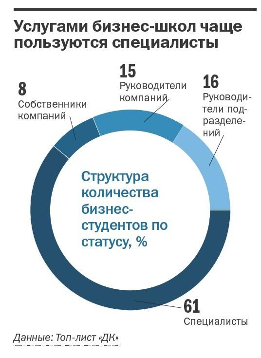 Рейтинг бизнес-школ Челябинска  20