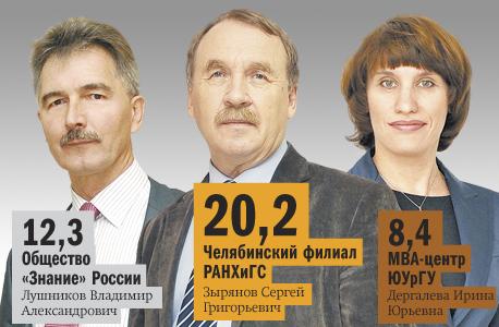 Рейтинг бизнес-школ Челябинска  21