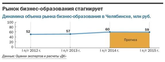 Рейтинг бизнес-школ Челябинска  25