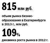 Рейтинг бизнес-школ Екатеринбурга 1