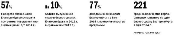 Рейтинг бизнес-школ Екатеринбурга 2