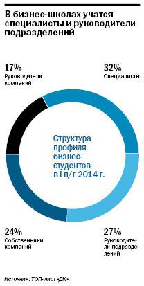 Рейтинг бизнес-школ Екатеринбурга 3