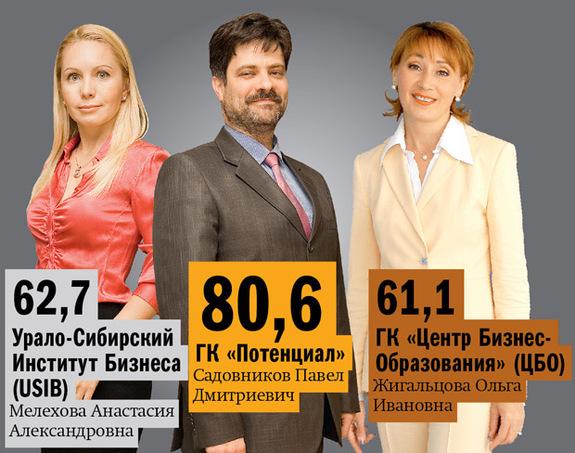 Рейтинг бизнес-школ Екатеринбурга 4